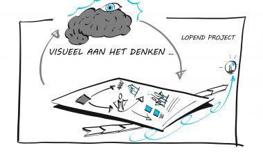 Visualisatie sessie Re-branding | Urban Air Mobility Industry
