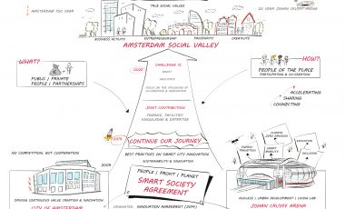 Strategische visualisatie | Gemeente Amsterdam