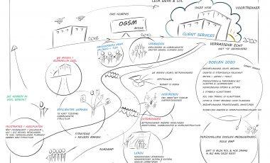 Strategisch jaarplan Cliënt Services 2020 | Abovo Media