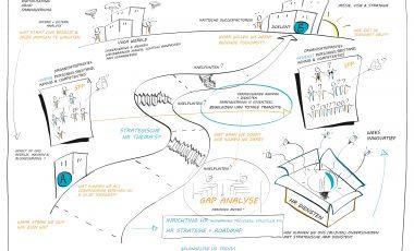 Strategische visualisatie HRM diensten | Omnyacc Synergie