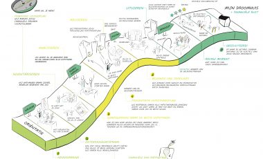 Customer journey & Visualisatie I Excellent Finance