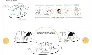 Onze diensten visueel verhelderen | Omnyacc Estate Planning