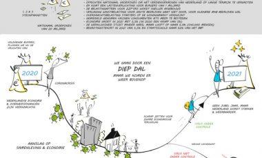 Visualisatie Prinsjesdag 2020 | Omnyacc