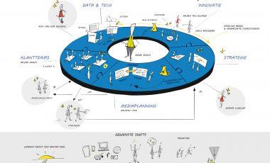 Communicatie afdelingsstrategie | Abovo Media