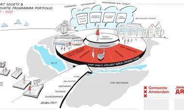 Visualiseren van visie & ambitie | Gemeente Amsterdam